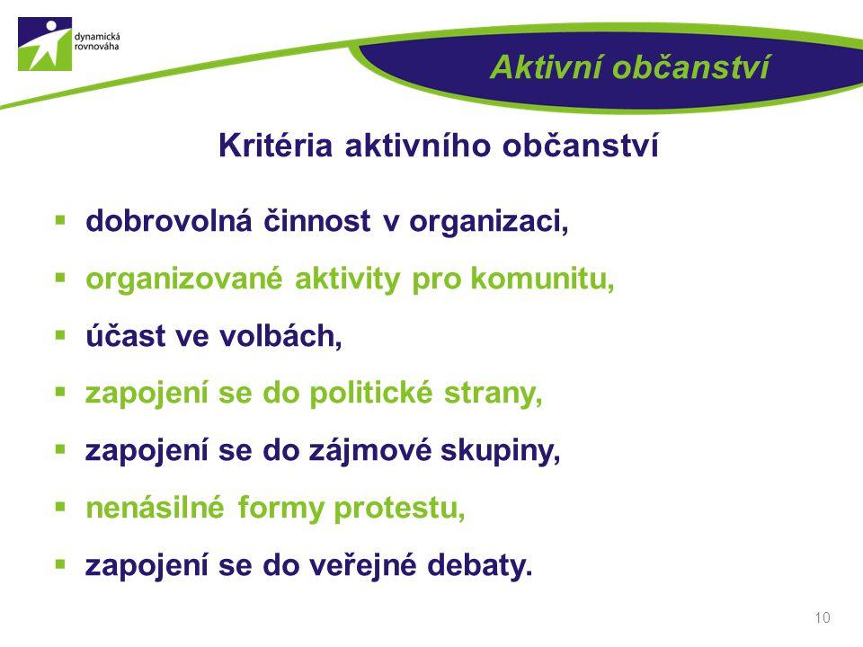 10 Aktivní občanství Kritéria aktivního občanství  dobrovolná činnost v organizaci,  organizované aktivity pro komunitu,  účast ve volbách,  zapojení se do politické strany,  zapojení se do zájmové skupiny,  nenásilné formy protestu,  zapojení se do veřejné debaty.