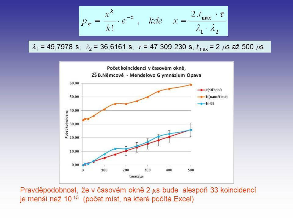 Pravděpodobnost, že v časovém okně 2  s bude alespoň 33 koincidencí je menší než 10 -15 (počet míst, na které počítá Excel).