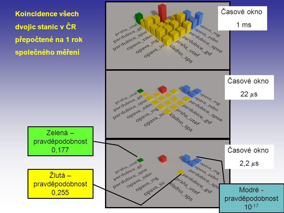 Časové okno 1 ms Časové okno 2,2  s Časové okno 22  s Koincidence všech dvojic stanic v ČR přepočtené na 1 rok společného měření Zelená – pravděpodobnost 0,177 Žlutá – pravděpodobnost 0,255 Modré - pravděpodobnost 10 -17