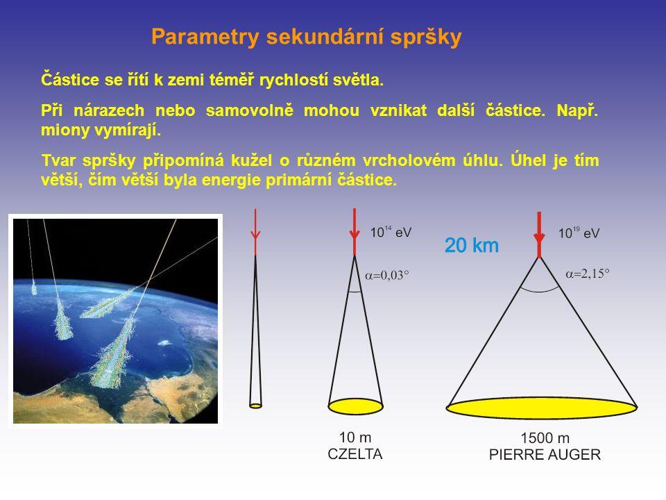 Částice se řítí k zemi téměř rychlostí světla.