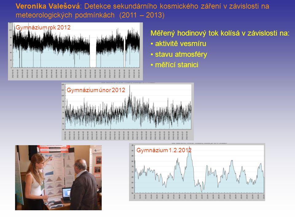 Odpovídá hodinový tok Poissonovu rozdělení? Gymnázium Pardubice 2011, 6624 hodinových toků