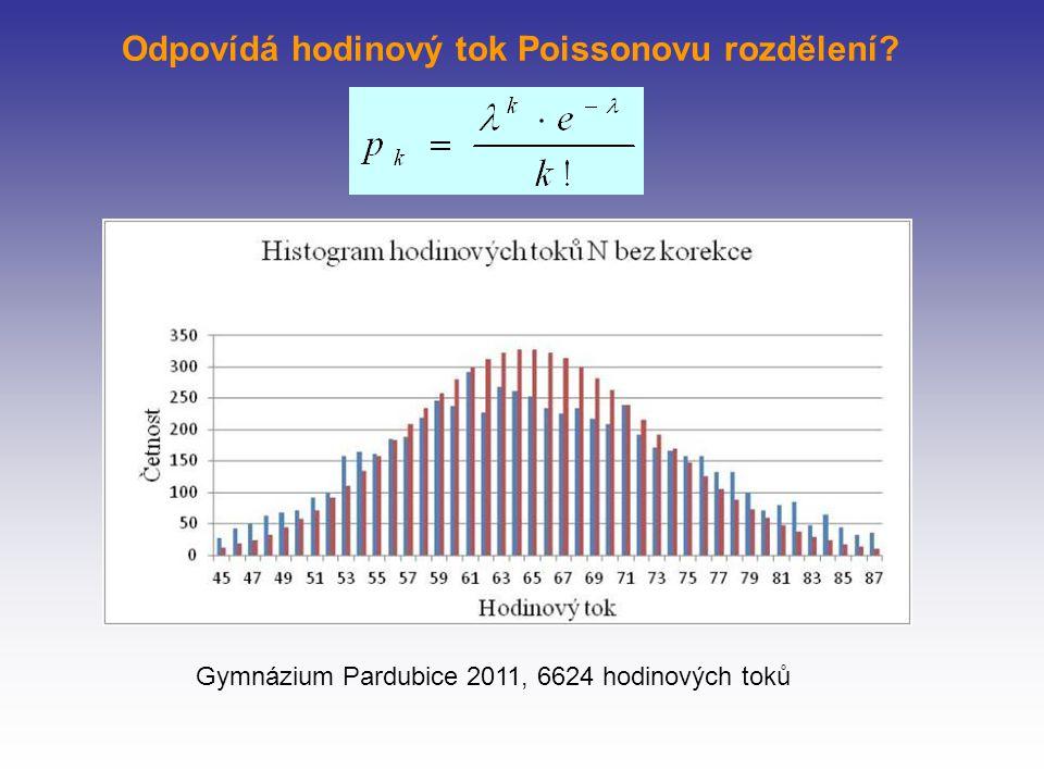 Odpovídá hodinový tok Poissonovu rozdělení Gymnázium Pardubice 2011, 6624 hodinových toků