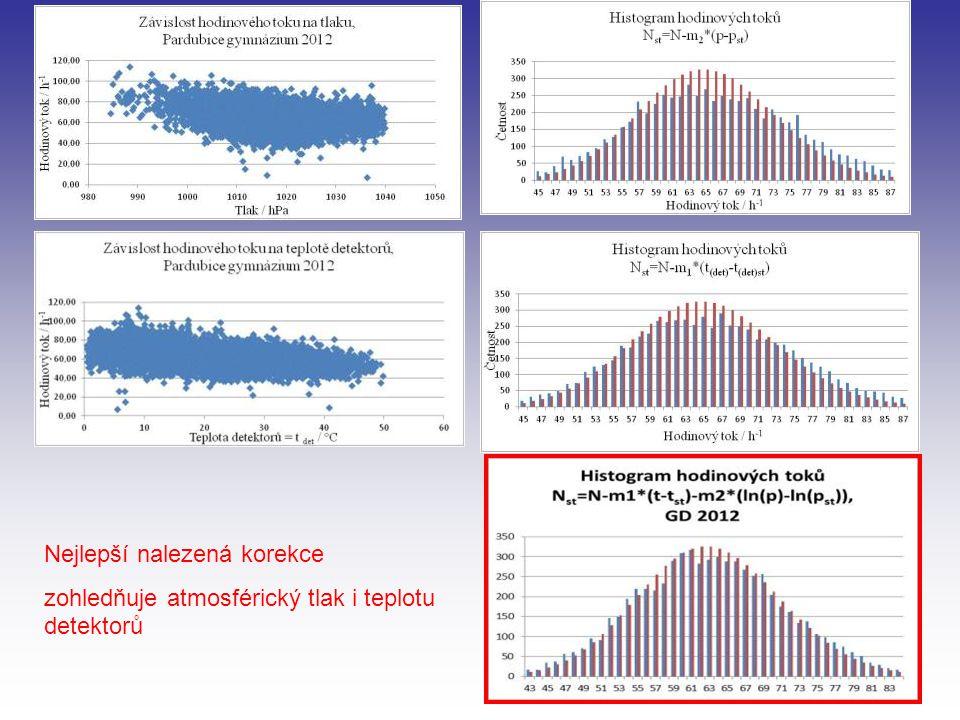 Nejlepší nalezená korekce zohledňuje atmosférický tlak i teplotu detektorů