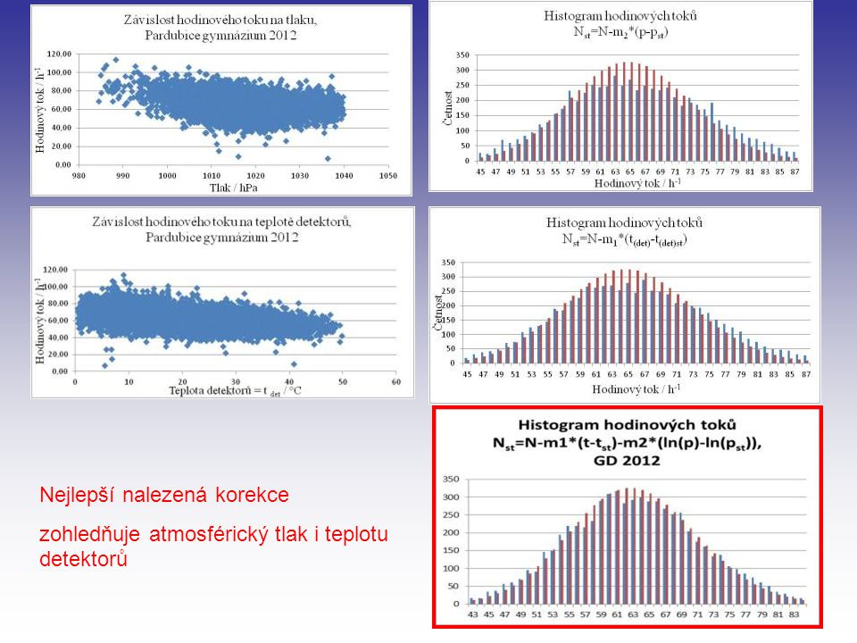 Martin Quarda: Koincidence vzdálených stanic CZELTA ( 2012 - 2013) Spršky zaznamenané na počátku dne 20.