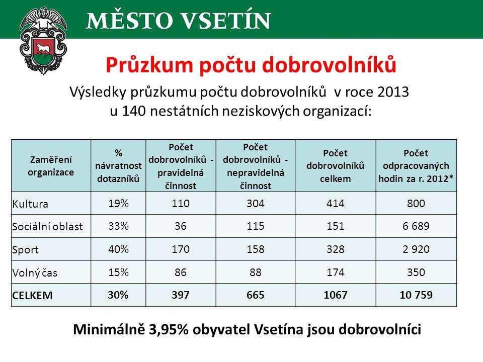 Průzkum počtu dobrovolníků Zaměření organizace % návratnost dotazníků Počet dobrovolníků - pravidelná činnost Počet dobrovolníků - nepravidelná činnost Počet dobrovolníků celkem Počet odpracovaných hodin za r.