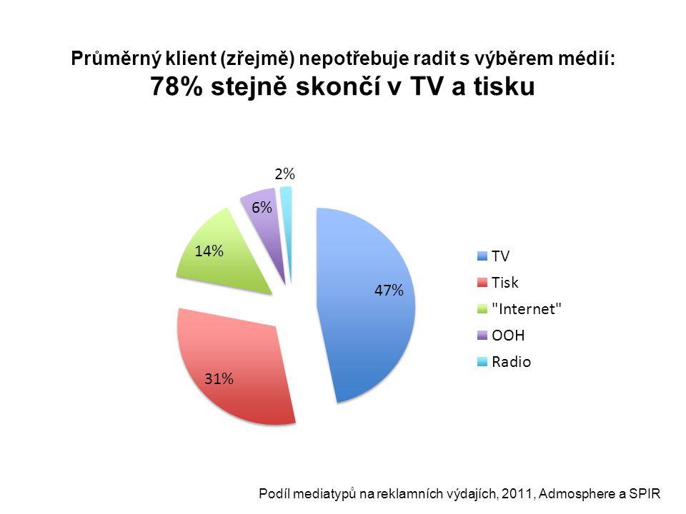Průměrný klient (zřejmě) nepotřebuje radit s výběrem médií: 78% stejně skončí v TV a tisku Podíl mediatypů na reklamních výdajích, 2011, Admosphere a SPIR