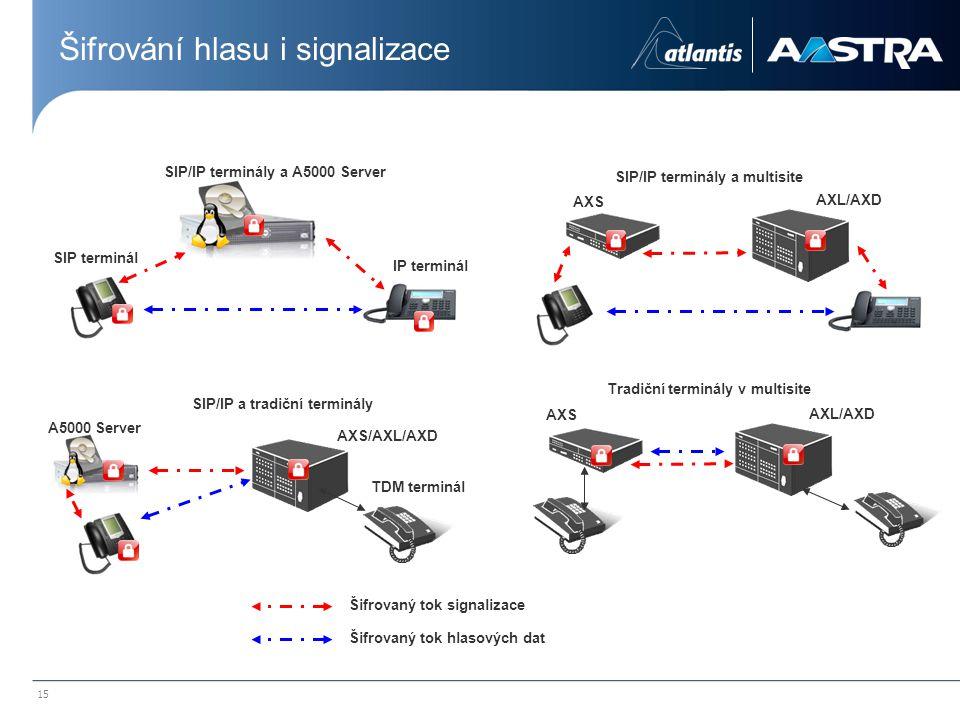 15 A5000 Server AXSAXS AXL/AXD SIP terminál IP terminál TDM terminál SIP/IP terminály a A5000 Server SIP/IP a tradiční terminály Tradiční terminály v
