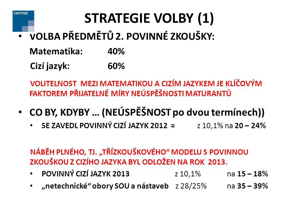 STRATEGIE VOLBY (1) • VOLBA PŘEDMĚTŮ 2.