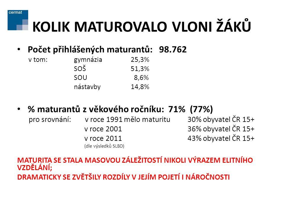 KOLIK MATUROVALO VLONI ŽÁKŮ • Počet přihlášených maturantů: 98.762 v tom:gymnázia 25,3% SOŠ51,3% SOU 8,6% nástavby14,8% • % maturantů z věkového ročníku: 71% (77%) pro srovnání: v roce 1991 mělo maturitu 30% obyvatel ČR 15+ v roce 200136% obyvatel ČR 15+ v roce 201143% obyvatel ČR 15+ (dle výsledků SLBD) MATURITA SE STALA MASOVOU ZÁLEŽITOSTÍ NIKOLI VÝRAZEM ELITNÍHO VZDĚLÁNÍ; DRAMATICKY SE ZVĚTŠILY ROZDÍLY V JEJÍM POJETÍ I NÁROČNOSTI