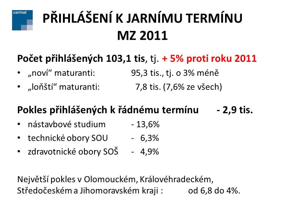 """PŘIHLÁŠENÍ K JARNÍMU TERMÍNU MZ 2011 Počet přihlášených 103,1 tis, tj. + 5% proti roku 2011 • """"noví"""" maturanti: 95,3 tis., tj. o 3% méně • """"loňští"""" ma"""