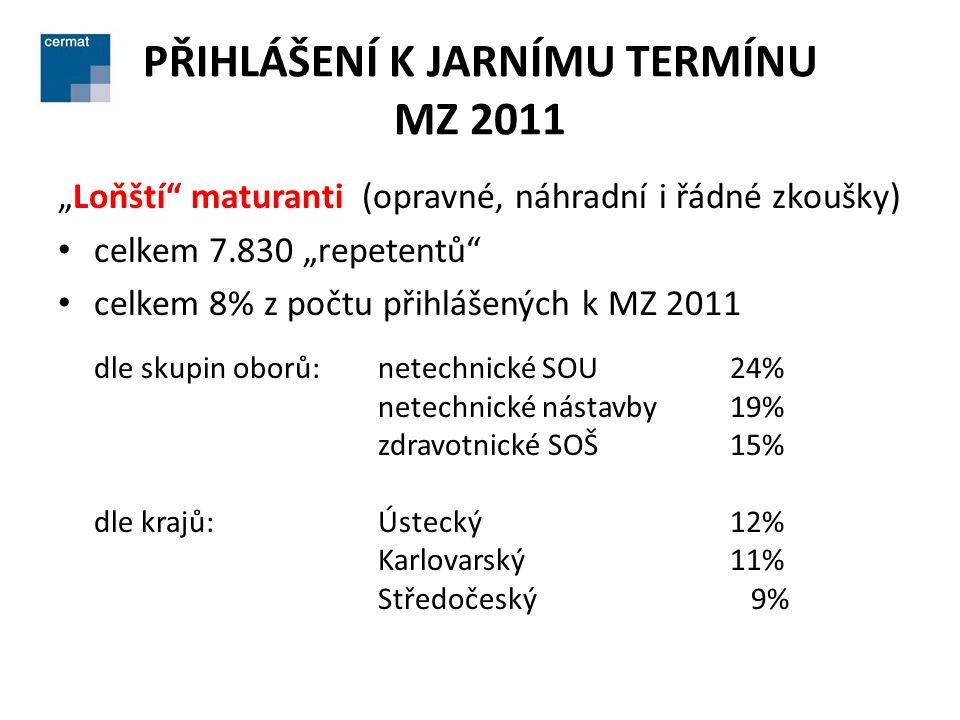 """PŘIHLÁŠENÍ K JARNÍMU TERMÍNU MZ 2011 """"Loňští"""" maturanti (opravné, náhradní i řádné zkoušky) • celkem 7.830 """"repetentů"""" • celkem 8% z počtu přihlášenýc"""