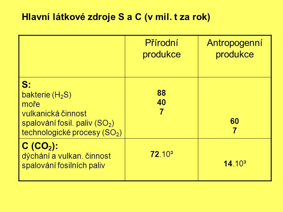Přírodní produkce Antropogenní produkce S: bakterie (H 2 S) moře vulkanická činnost spalování fosil. paliv (SO 2 ) technologické procesy (SO 2 ) 88 40