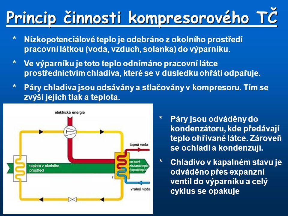 Princip činnosti kompresorového TČ *Nízkopotenciálové teplo je odebráno z okolního prostředí pracovní látkou (voda, vzduch, solanka) do výparníku. *Ve