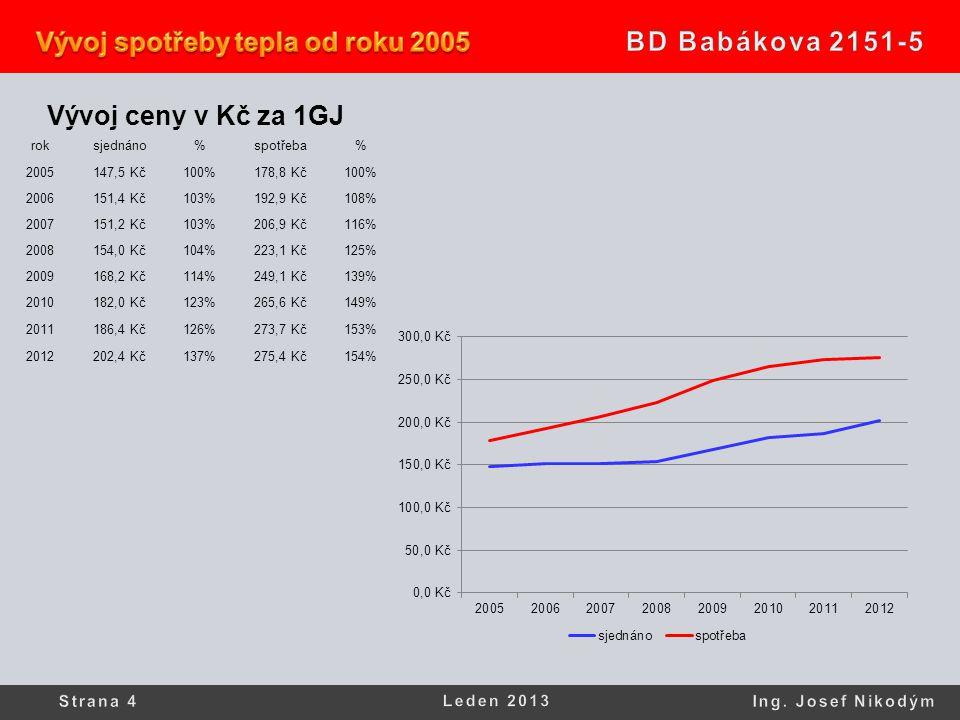 Vývoj ceny v Kč za 1GJ roksjednáno%spotřeba% 2005147,5 Kč100%178,8 Kč100% 2006151,4 Kč103%192,9 Kč108% 2007151,2 Kč103%206,9 Kč116% 2008154,0 Kč104%223,1 Kč125% 2009168,2 Kč114%249,1 Kč139% 2010182,0 Kč123%265,6 Kč149% 2011186,4 Kč126%273,7 Kč153% 2012202,4 Kč137%275,4 Kč154%