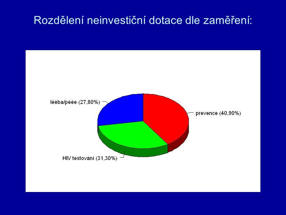 Rozdělení neinvestiční dotace dle zaměření: