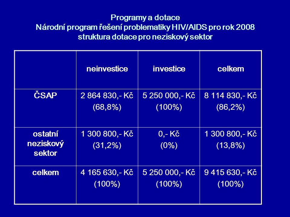 Programy a dotace Národní program řešení problematiky HIV/AIDS pro rok 2008 struktura dotace pro neziskový sektor neinvesticeinvesticecelkem ČSAP2 864
