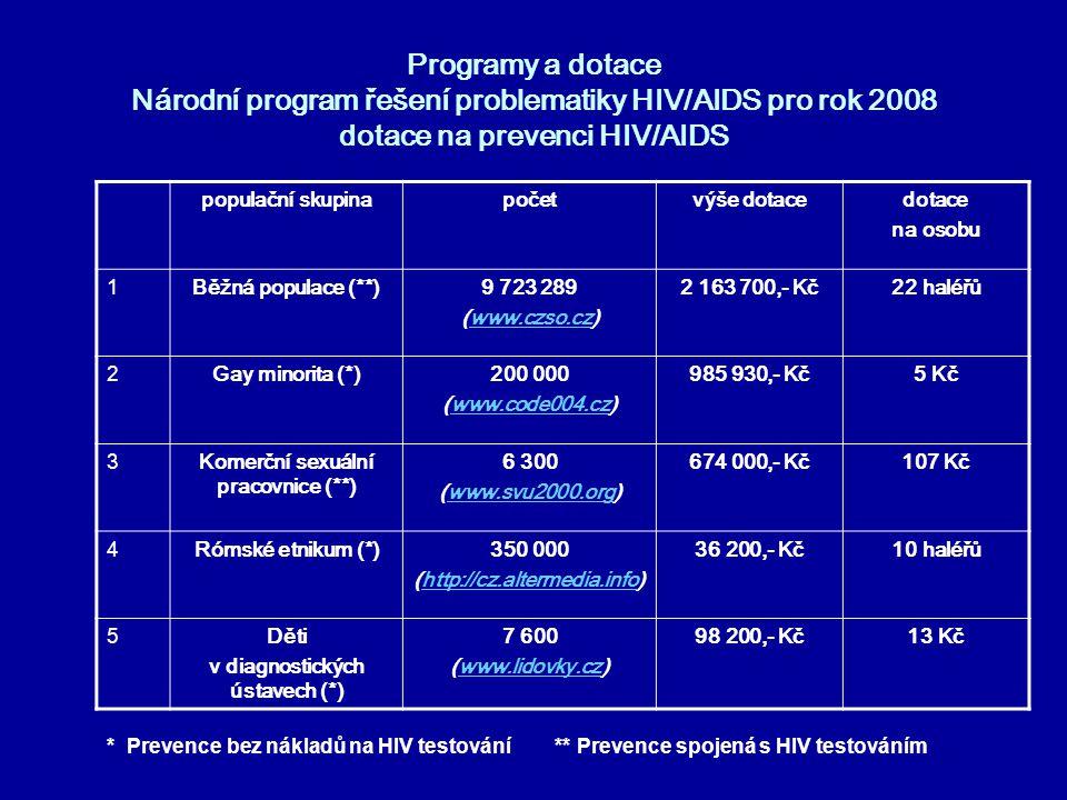Programy a dotace Národní program řešení problematiky HIV/AIDS pro rok 2008 dotace na prevenci HIV/AIDS populační skupinapočetvýše dotacedotace na oso