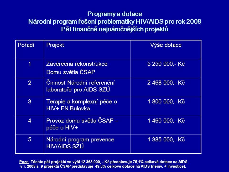 Programy a dotace Národní program řešení problematiky HIV/AIDS pro rok 2008 Pět finančně nejnáročnějších projektů PořadíProjektVýše dotace 1Závěrečná