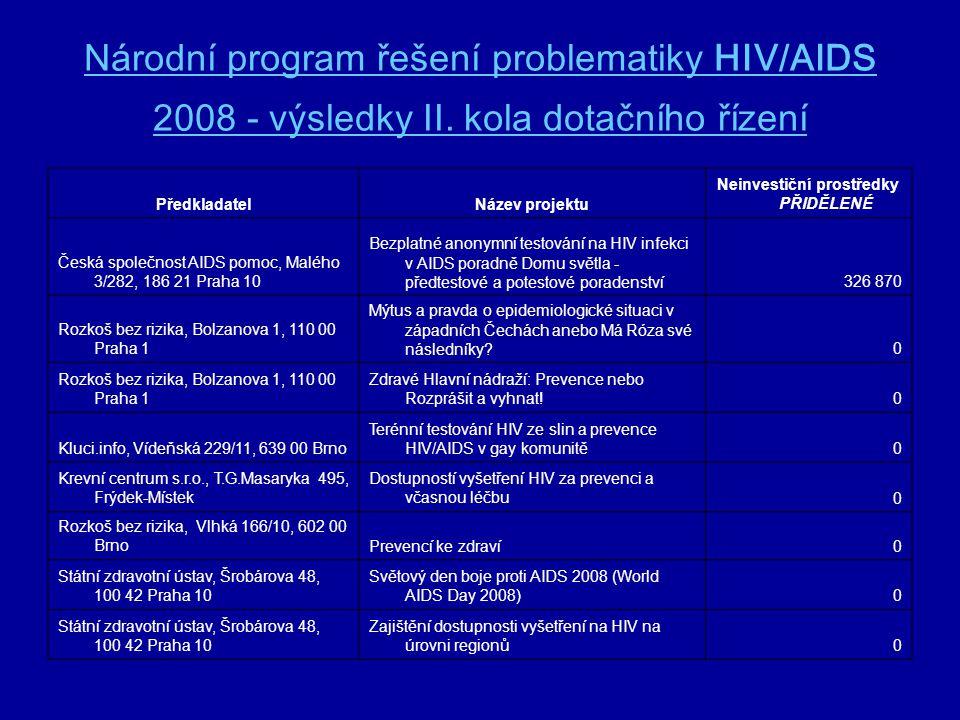 Národní program řešení problematiky HIV/AIDS 2008 - výsledky II. kola dotačního řízení PředkladatelNázev projektu Neinvestiční prostředky PŘIDĚLENÉ Če