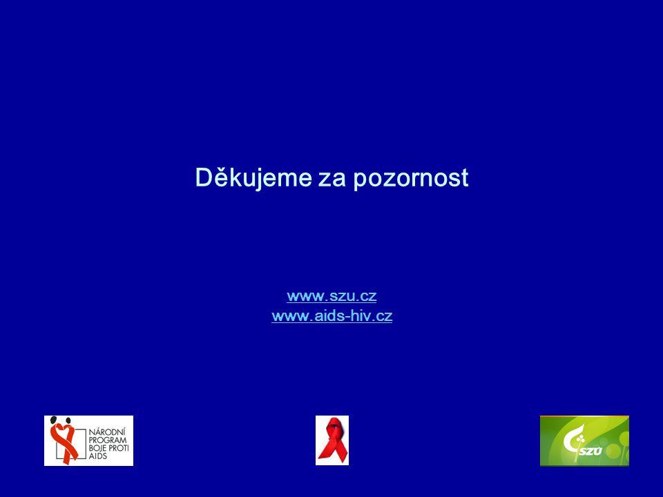 Děkujeme za pozornost www.szu.cz www.aids-hiv.cz