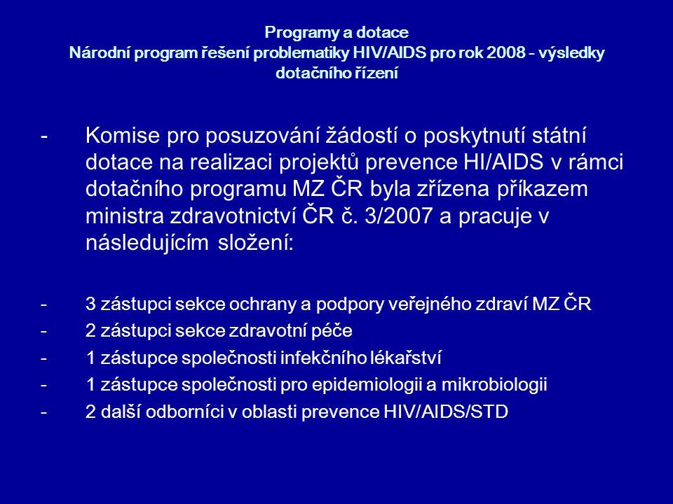 Programy a dotace Národní program řešení problematiky HIV/AIDS pro rok 2008 - výsledky dotačního řízení -celkem bylo do dotačního řízení podáno 49 projektů (z toho 28 z neziskového sektoru) -z nich uspělo ve výběrovém řízení 45 projektů (neuspěly 2 projekty nestátních organizací, 1 církevní a 1 podaný společností s r.o.)
