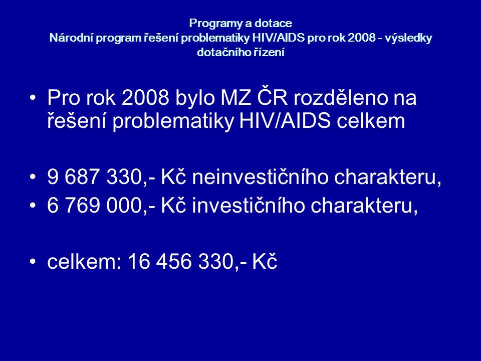 """Programy a dotace Národní program řešení problematiky HIV/AIDS rok 2007 """"V roce 2007 bylo ze státního rozpočtu poskytnuto na uvedený dotační program 20 milionů korun neinvestičních a 13 milionů korun investičních."""