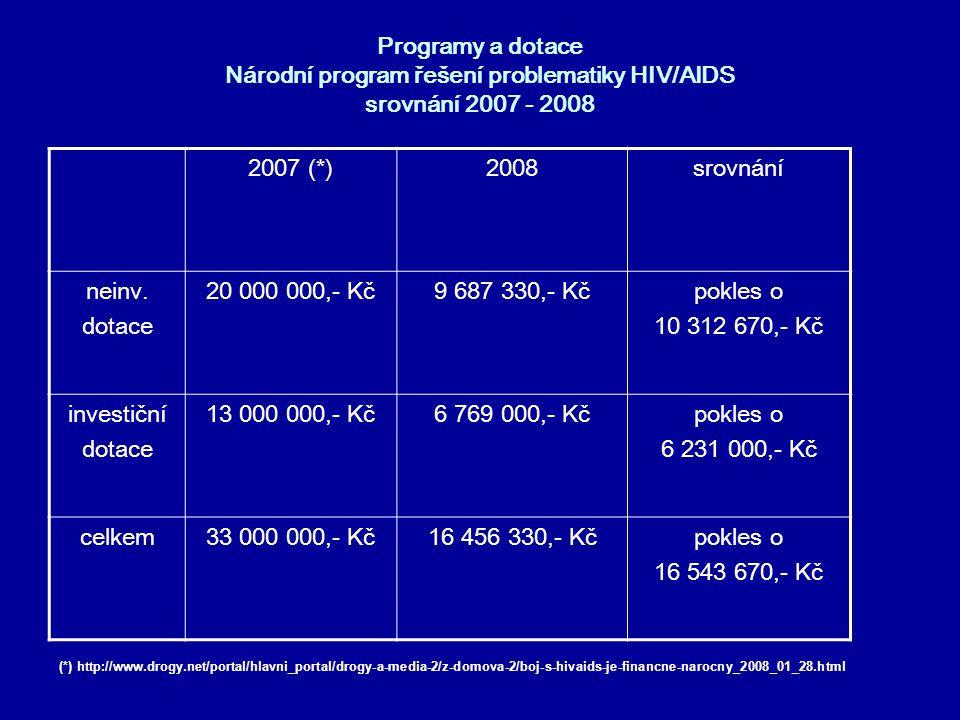 Programy a dotace Národní program řešení problematiky HIV/AIDS pro rok 2008 - výsledky dotačního řízení •z 9 687 330,- Kč neinvestičního charakteru, obdržely státní organizace 5 521 700,- Kč (57,0%) a nestátní organizace 4 165 630,- Kč (43,0 %) •z 6 769 000,- Kč investičního charakteru, obdržely státní organizace 1 519 000,- Kč (22,4 %) a nestátní organizace 5 250 000,- Kč (77,6 %)