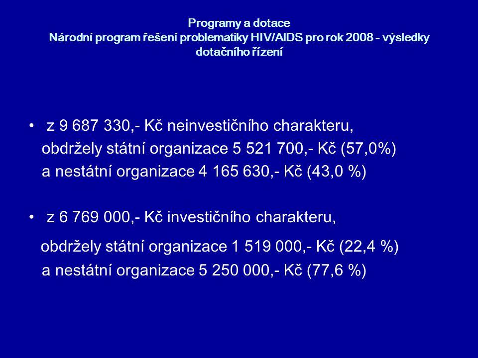 Programy a dotace Národní program řešení problematiky HIV/AIDS pro rok 2008 - výsledky dotačního řízení •Z celkové dotace ve výši 16 456 330,- Kč (součet neinvestice plus investice) obdržely státní organizace 7 040 700,- Kč (42,8%) a nestátní organizace 9 415 630,- Kč (57,2 %)