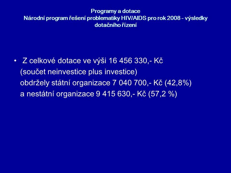 Programy a dotace Národní program řešení problematiky HIV/AIDS pro rok 2008 - výsledky dotačního řízení •Z celkové dotace ve výši 16 456 330,- Kč (sou