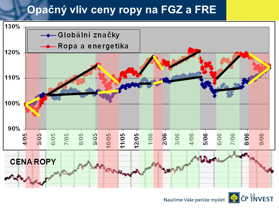 10 Opačný vliv ceny ropy na FGZ a FRE CENA ROPY