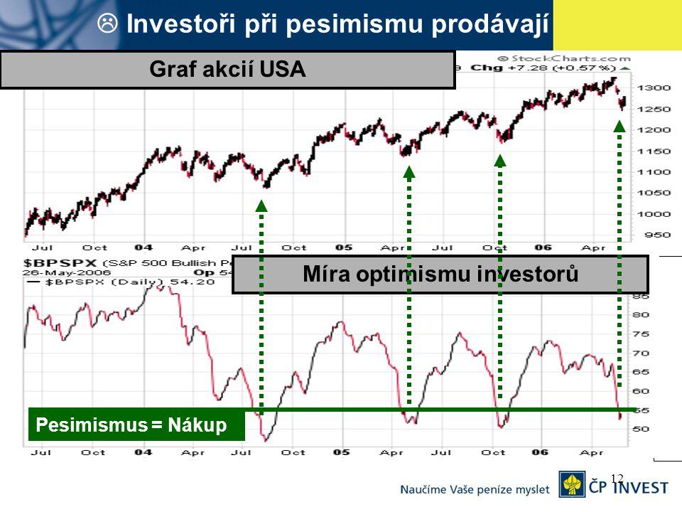 12  Investoři při pesimismu prodávají Míra optimismu investorů Graf akcií USA Pesimismus = Nákup