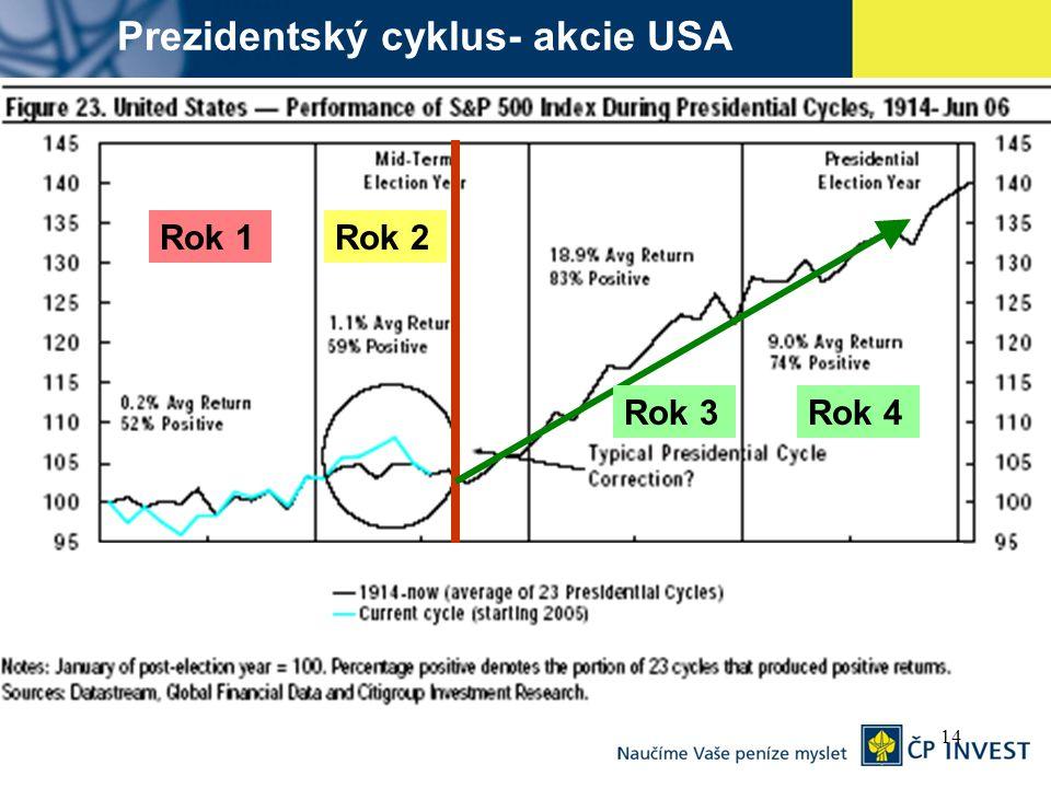 14 Prezidentský cyklus- akcie USA Rok 1 Rok 4Rok 3 Rok 2