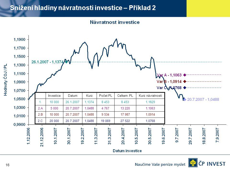 16 Snížení hladiny návratnosti investice – Příklad 2 InvesticeDatumKurzPočet PLCelkem PLKurz návratnosti 1.10 00026.1.20071,13748 453 1,1829 2.A5 0002