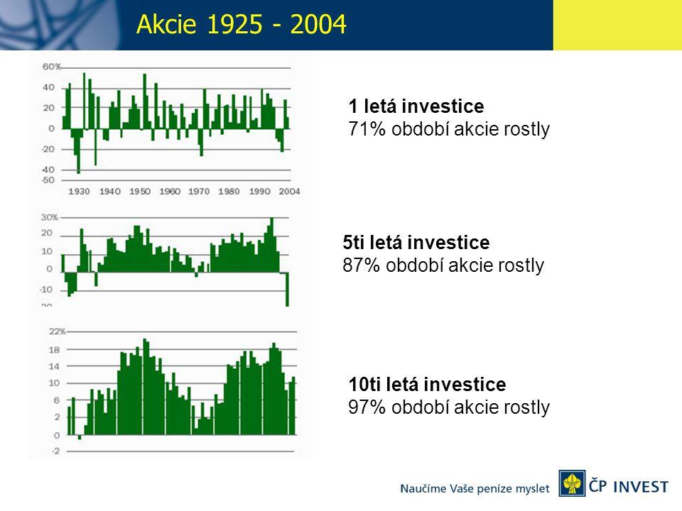 1 letá investice 71% období akcie rostly 5ti letá investice 87% období akcie rostly 10ti letá investice 97% období akcie rostly Akcie 1925 - 2004