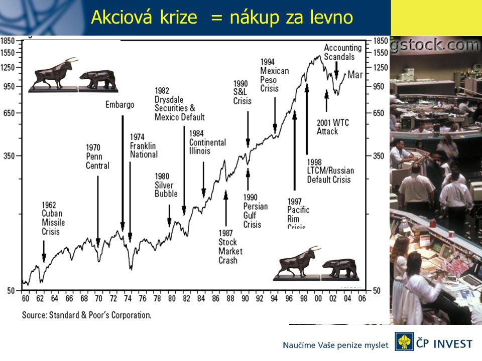 Akciová krize = nákup za levno