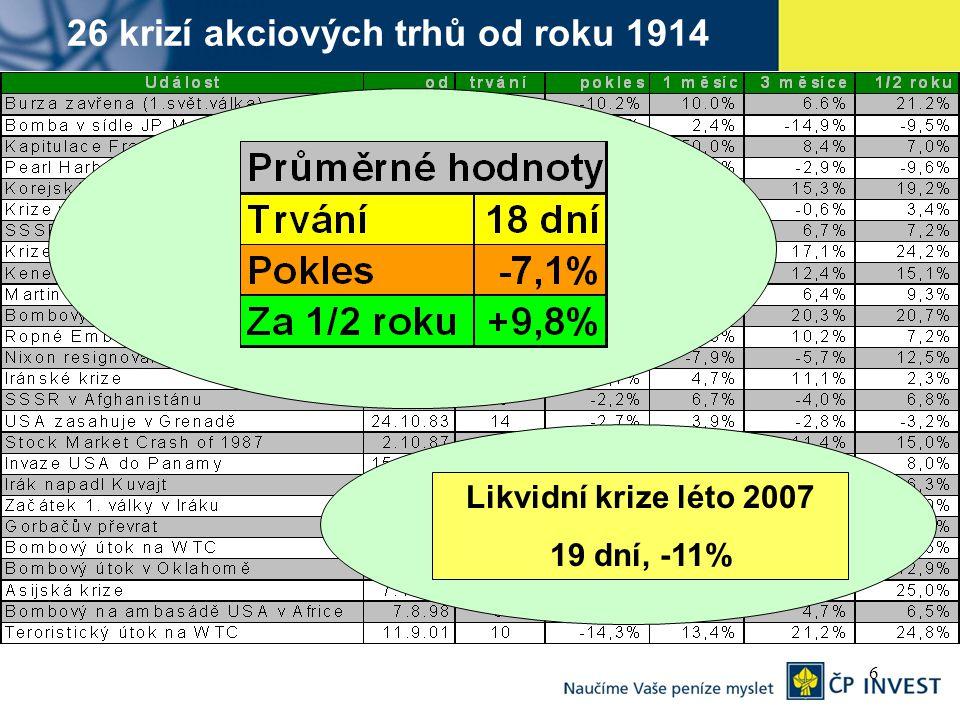 6 26 krizí akciových trhů od roku 1914 Likvidní krize léto 2007 19 dní, -11%