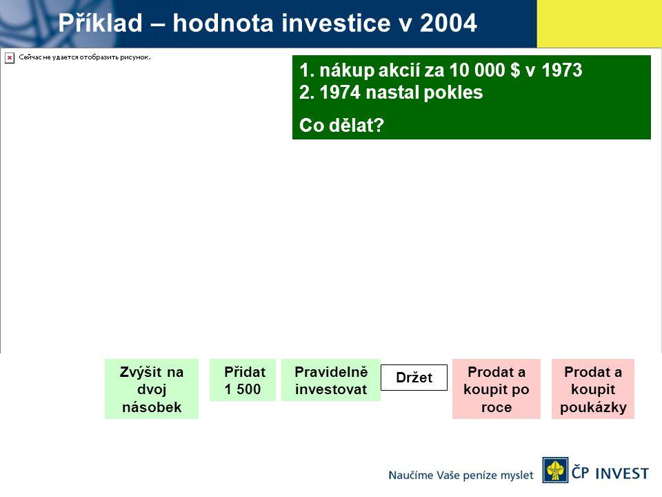Příklad – hodnota investice v 2004 1. nákup akcií za 10 000 $ v 1973 2. 1974 nastal pokles Co dělat? Zvýšit na dvoj násobek Přidat 1 500 Pravidelně in