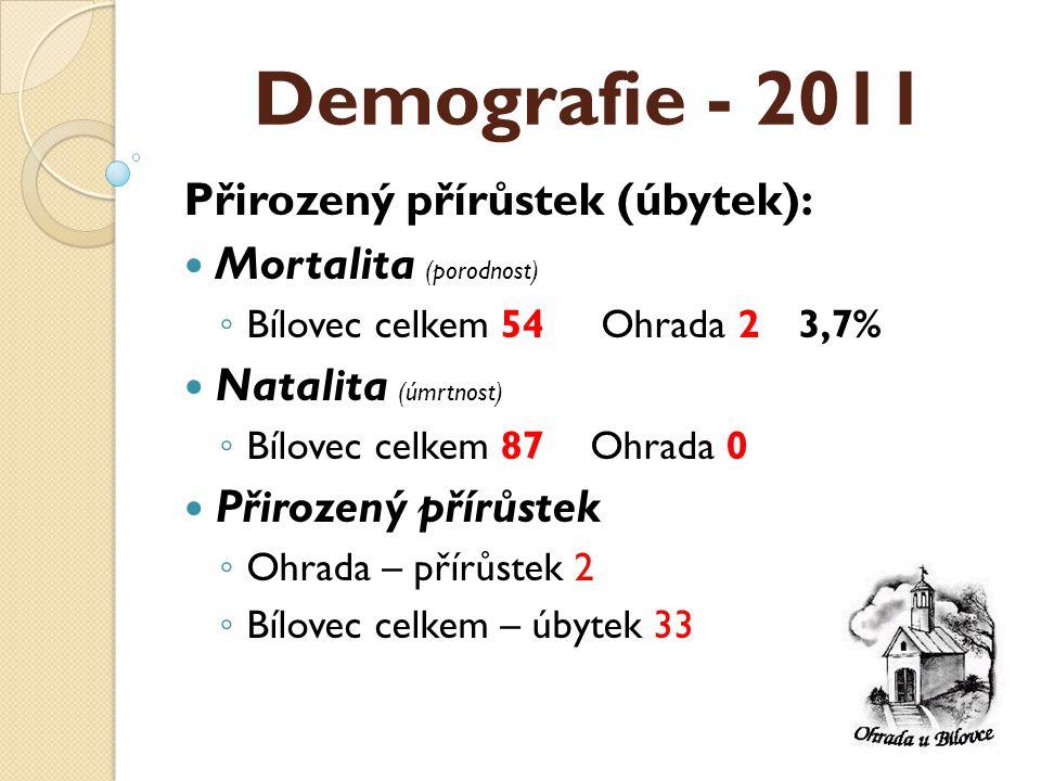 Demografie - 2011 Přirozený přírůstek (úbytek):  Mortalita (porodnost) ◦ Bílovec celkem 54 Ohrada 23,7%  Natalita (úmrtnost) ◦ Bílovec celkem 87Ohrada 0  Přirozený přírůstek ◦ Ohrada – přírůstek 2 ◦ Bílovec celkem – úbytek 33
