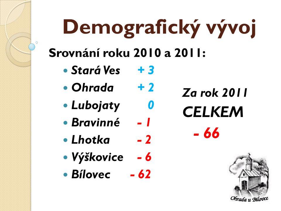 Demografický vývoj Srovnání roku 2010 a 2011:  Stará Ves + 3  Ohrada + 2  Lubojaty 0  Bravinné - 1  Lhotka - 2  Výškovice - 6  Bílovec- 62 Za rok 2011 CELKEM - 66