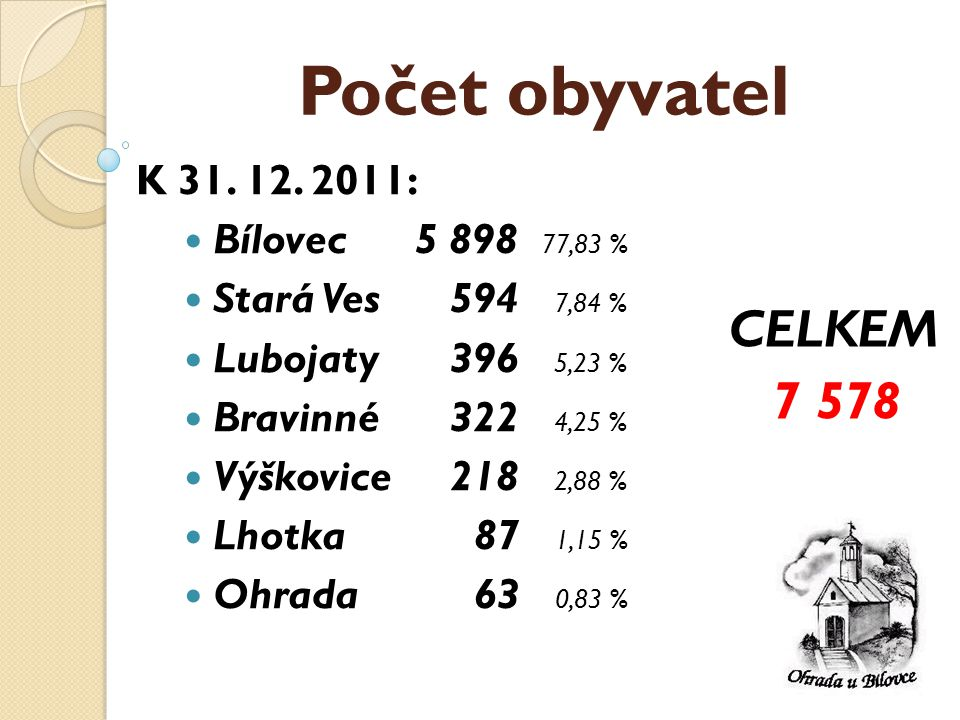 Počet obyvatel K 31. 12.