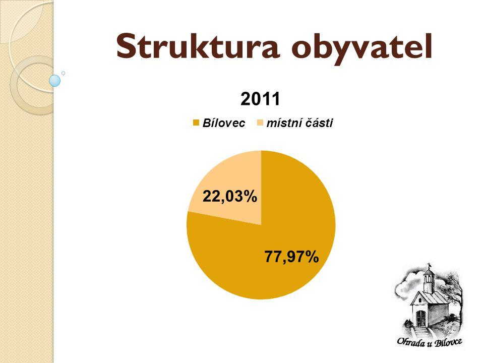 Jednání – rok 2011 Počty setkání a usnesení:  Zastupitelstvo města ◦ 7jednání190 usnesení  Rada města ◦ 25 jednání700 usnesení  Osadní výbor ◦ 4jednání Soustavná práce zvítězí nad vším.
