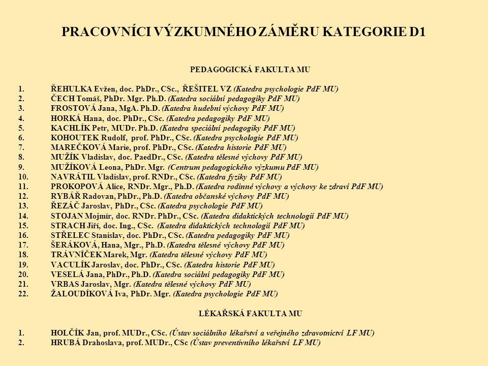 PRACOVNÍCI VÝZKUMNÉHO ZÁMĚRU KATEGORIE D1 PEDAGOGICKÁ FAKULTA MU 1.ŘEHULKA Evžen, doc. PhDr., CSc., ŘEŠITEL VZ (Katedra psychologie PdF MU) 2.ČECH Tom