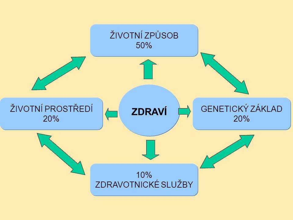 ZDRAVÍ GENETICKÝ ZÁKLAD 20% ŽIVOTNÍ PROSTŘEDÍ 20% 10% ZDRAVOTNICKÉ SLUŽBY ŽIVOTNÍ ZPŮSOB 50%