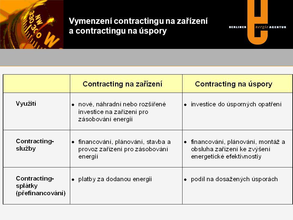 Podíl jednotlivých typů contractingu na trhu Technomar / Energie & Management, 2000 Rozdělení podle počtu smluv