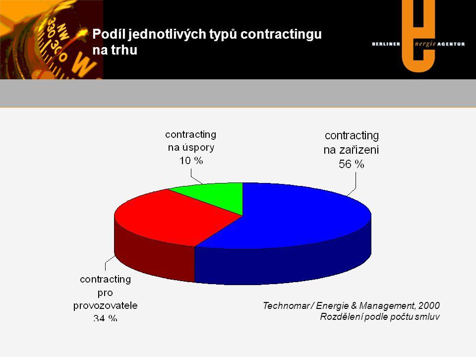 Rozdělení úkolů klasické ObecContractor plánování financování stavba provoz (vlastnictví)