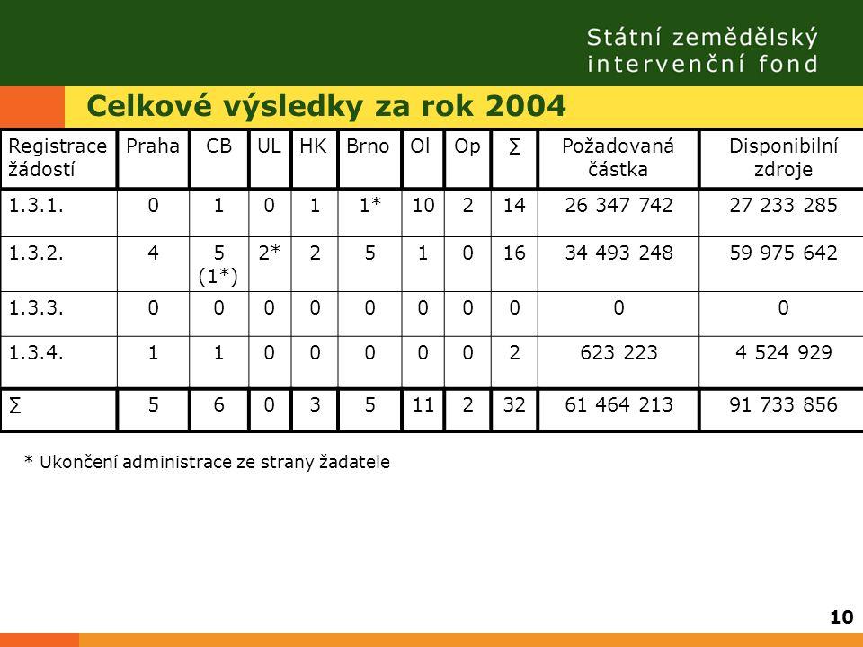 Celkové výsledky za rok 2004 Registrace žádostí PrahaCBULHKBrnoOlOp∑Požadovaná částka Disponibilní zdroje 1.3.1.01011*1021426 347 74227 233 285 1.3.2.