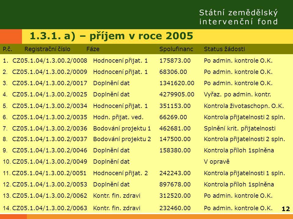 1.3.1. a) – příjem v roce 2005 P.č. Registrační čísloFázeSpolufinancStatus žádosti 1. CZ05.1.04/1.3.00.2/0008Hodnocení přijat. 1175873.00Po admin. kon