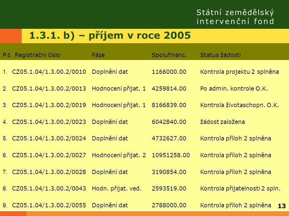 1.3.1. b) – příjem v roce 2005 P.č. Registrační čísloFázeSpolufinanc.Status žádosti 1. CZ05.1.04/1.3.00.2/0010Doplnění dat1166000.00Kontrola projektu