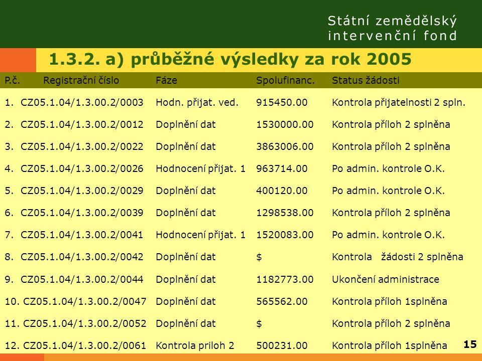 1.3.2. a) průběžné výsledky za rok 2005 P.č. Registrační čísloFázeSpolufinanc.Status žádosti 1. CZ05.1.04/1.3.00.2/0003Hodn. přijat. ved.915450.00Kont