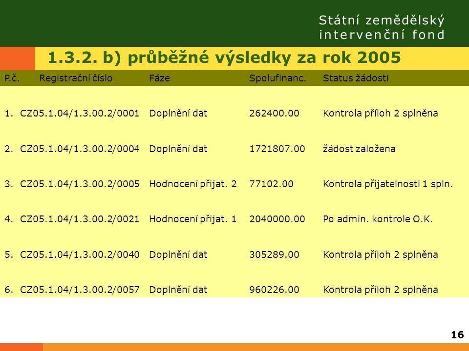1.3.2. b) průběžné výsledky za rok 2005 P.č. Registrační čísloFázeSpolufinanc.Status žádosti 1. CZ05.1.04/1.3.00.2/0001Doplnění dat262400.00Kontrola p